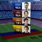 Бартомеу е новият шеф на Барселона